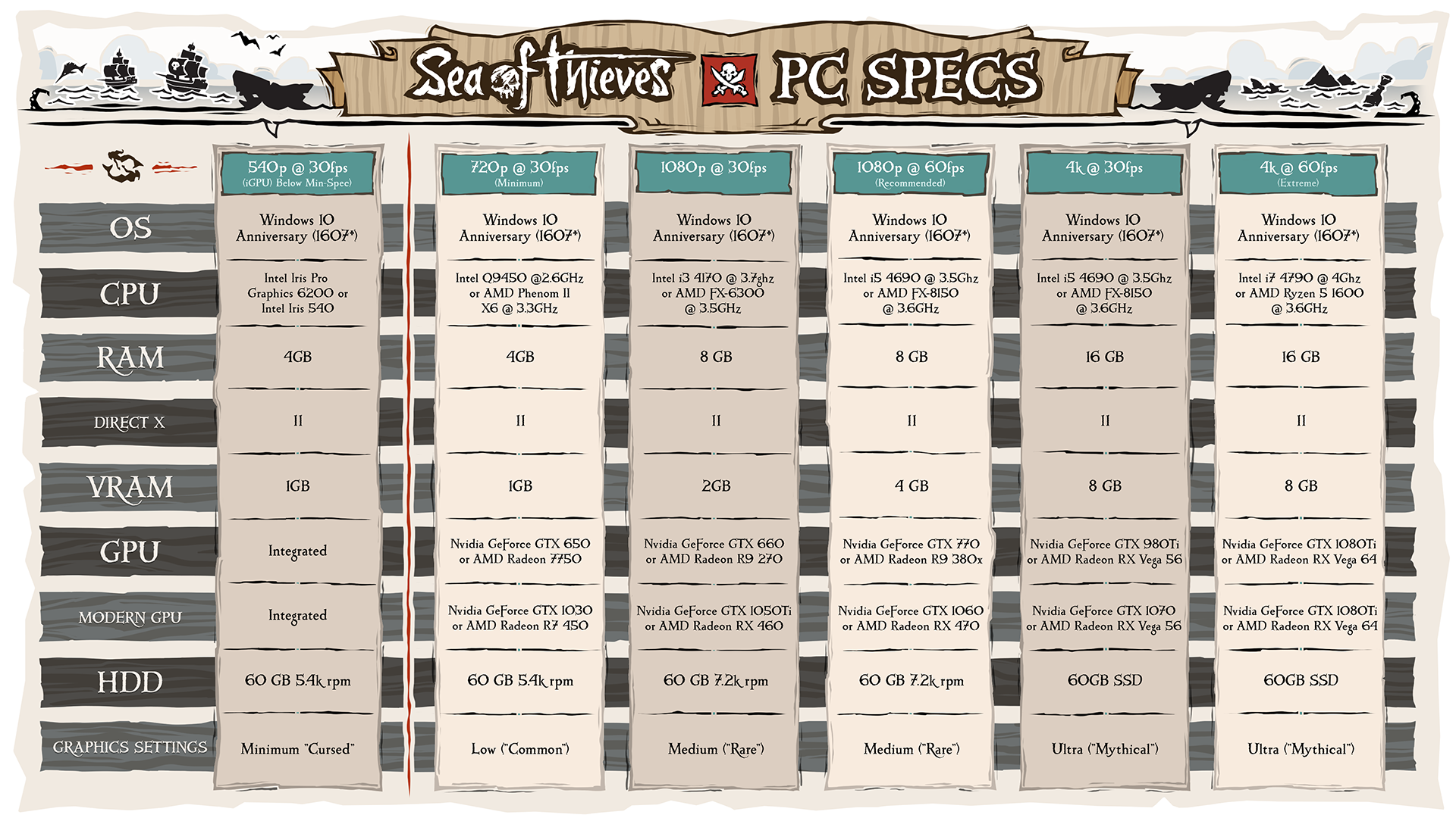 Sea of Thieves Confirmed to Run on Potato Rigs